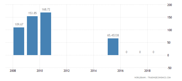 burkina faso present value of external debt percent of exports of goods services and income wb data