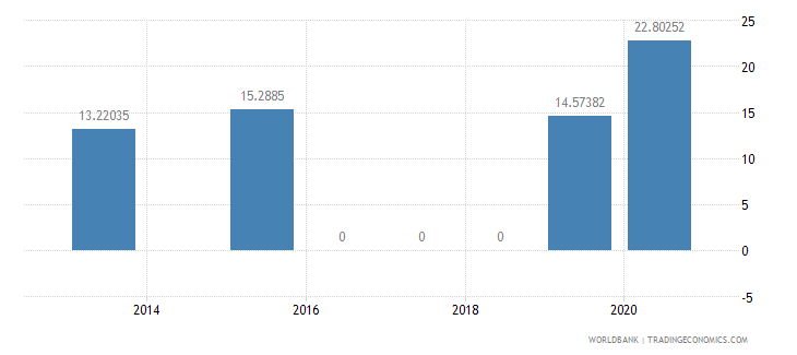 burkina faso present value of external debt percent of gni wb data
