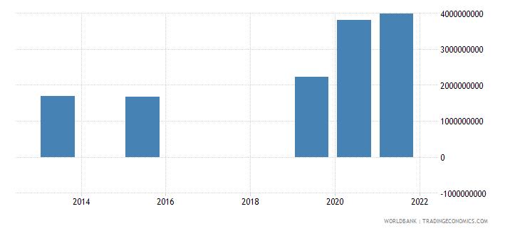 burkina faso present value of external debt us dollar wb data