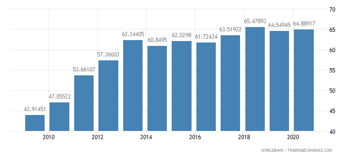 burkina faso primary completion rate total percent of relevant age group wb data