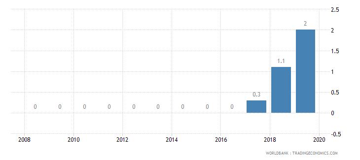 burkina faso private credit bureau coverage percent of adults wb data