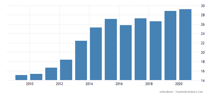 burkina faso private credit by deposit money banks and other financial institutions to gdp percent wb data