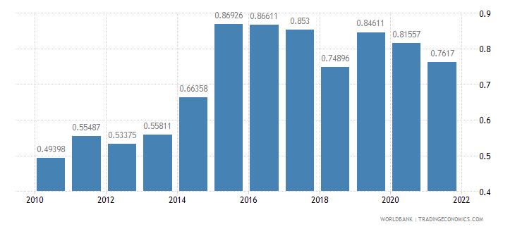burkina faso public and publicly guaranteed debt service percent of gni wb data
