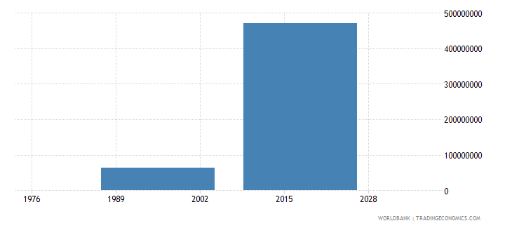burkina faso public private partnerships investment in transport current us$ wb data