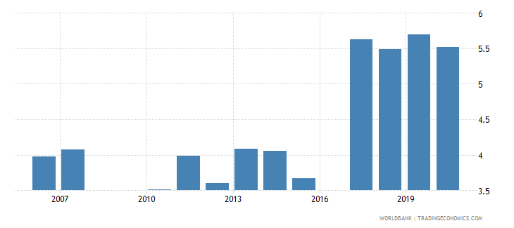 burkina faso public spending on education total percent of gdp wb data
