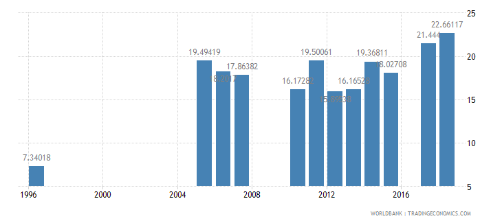 burkina faso public spending on education total percent of government expenditure wb data