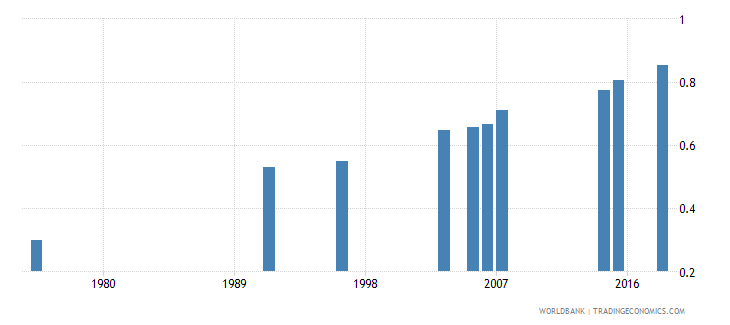 burkina faso ratio of young literate females to males percent ages 15 24 wb data