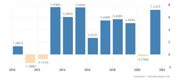 burkina faso real interest rate percent wb data