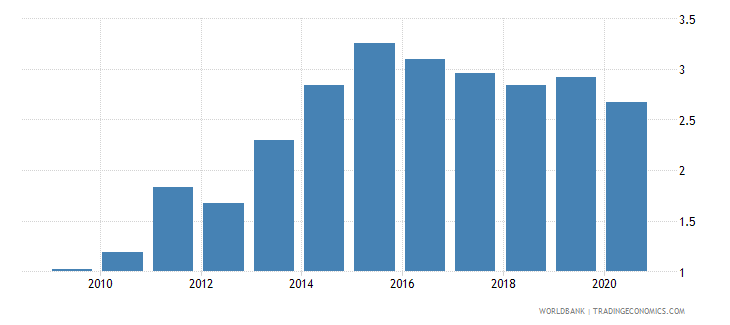 burkina faso remittance inflows to gdp percent wb data