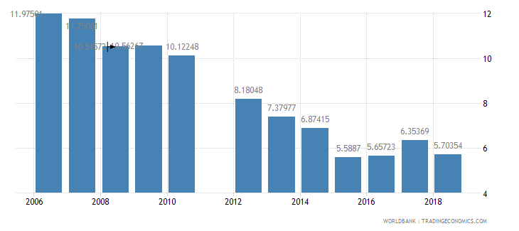 burkina faso repeaters primary total percent of total enrollment wb data