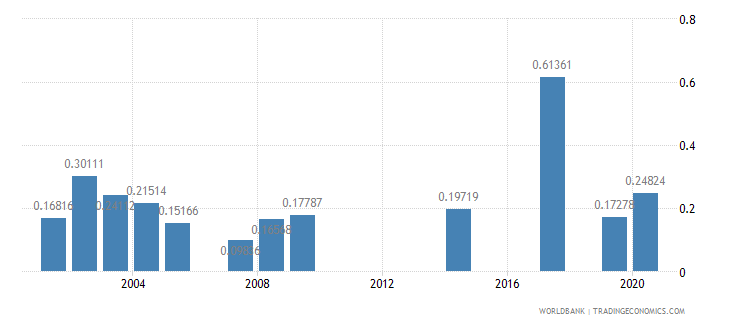 burkina faso research and development expenditure percent of gdp wb data