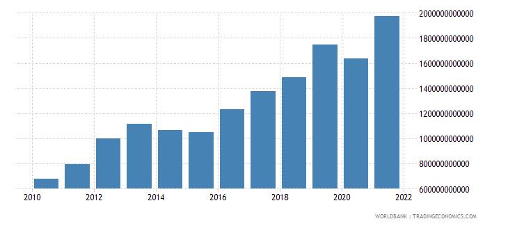 burkina faso revenue excluding grants current lcu wb data