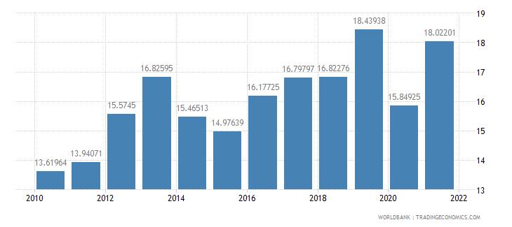 burkina faso revenue excluding grants percent of gdp wb data