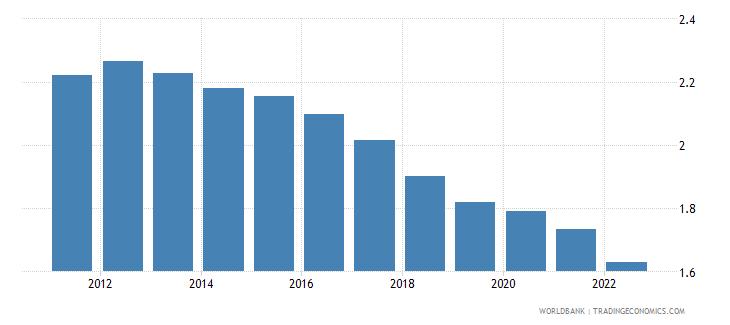 burkina faso rural population growth annual percent wb data