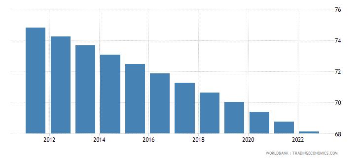 burkina faso rural population percent of total population wb data