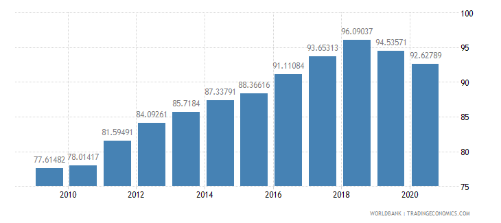 burkina faso school enrollment primary percent gross wb data
