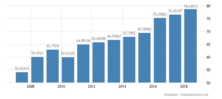 burkina faso school enrollment primary percent net wb data