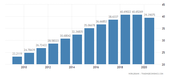 burkina faso school enrollment secondary male percent gross wb data