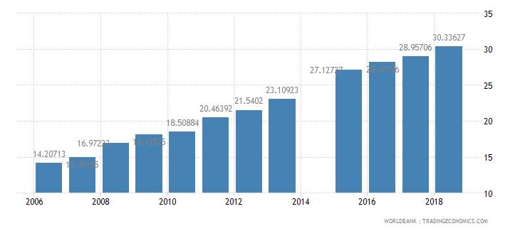 burkina faso school enrollment secondary male percent net wb data