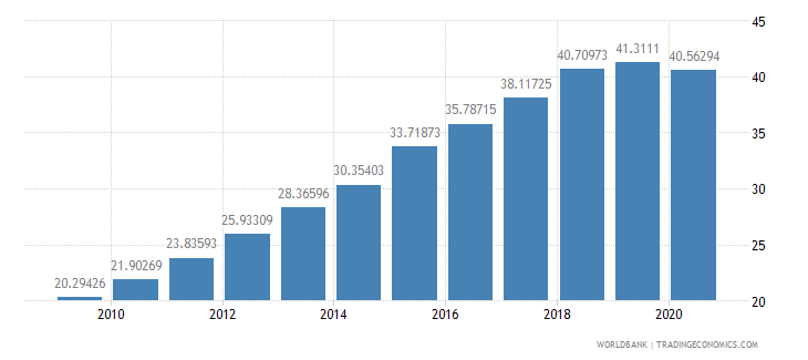 burkina faso school enrollment secondary percent gross wb data