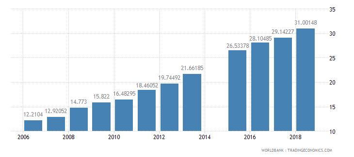 burkina faso school enrollment secondary percent net wb data