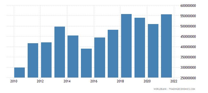 burkina faso service exports bop us dollar wb data