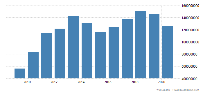 burkina faso service imports bop us dollar wb data