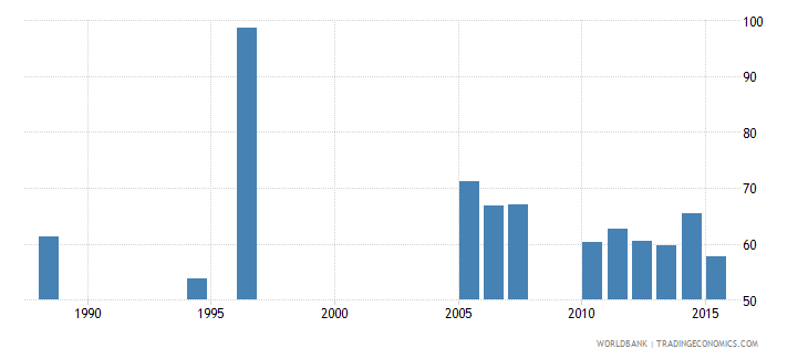 burkina faso share of public expenditure for primary education percent of public education expenditure wb data
