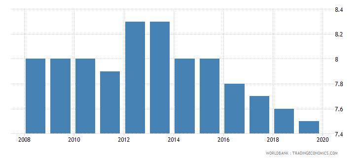 burkina faso suicide mortality rate per 100000 population wb data