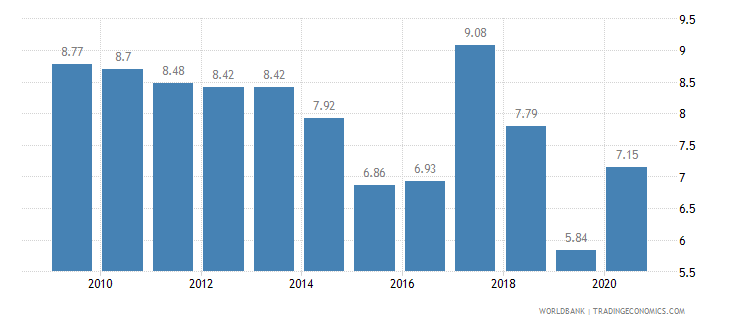 burkina faso tariff rate applied weighted mean all products percent wb data