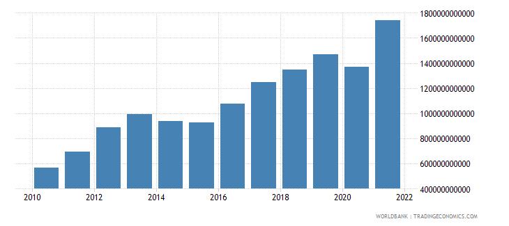 burkina faso tax revenue current lcu wb data