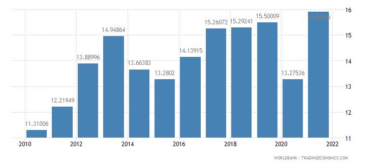 burkina faso tax revenue percent of gdp wb data