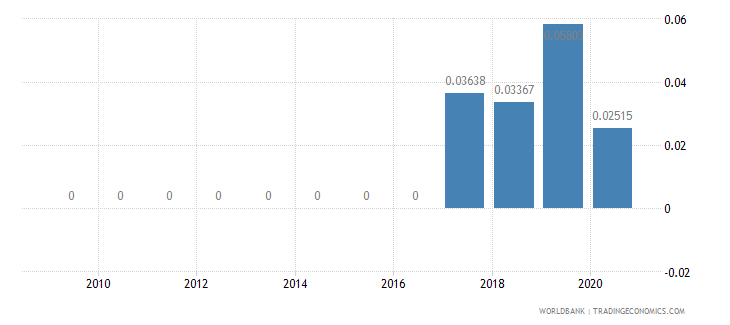 burkina faso taxes on exports percent of tax revenue wb data