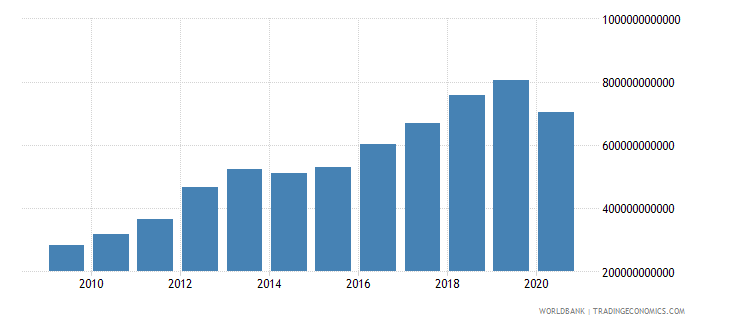 burkina faso taxes on goods and services current lcu wb data