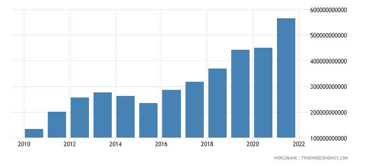 burkina faso taxes on income profits and capital gains current lcu wb data