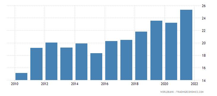 burkina faso taxes on income profits and capital gains percent of revenue wb data