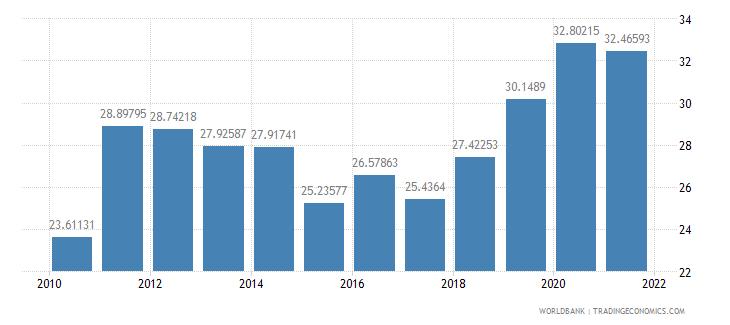 burkina faso taxes on income profits and capital gains percent of total taxes wb data