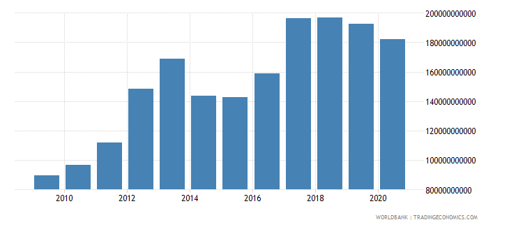 burkina faso taxes on international trade current lcu wb data