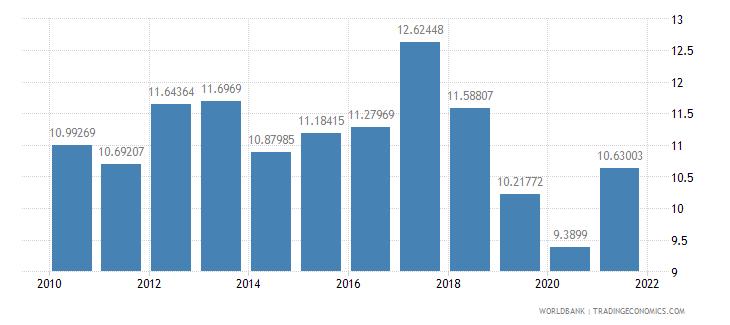 burkina faso taxes on international trade percent of revenue wb data