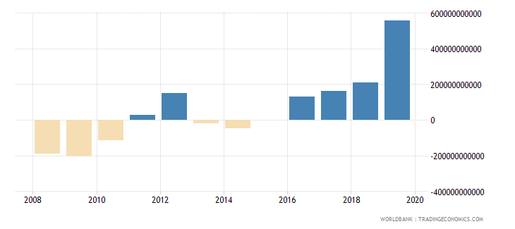 burkina faso terms of trade adjustment constant lcu wb data