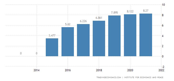 Burkina Faso Terrorism Index