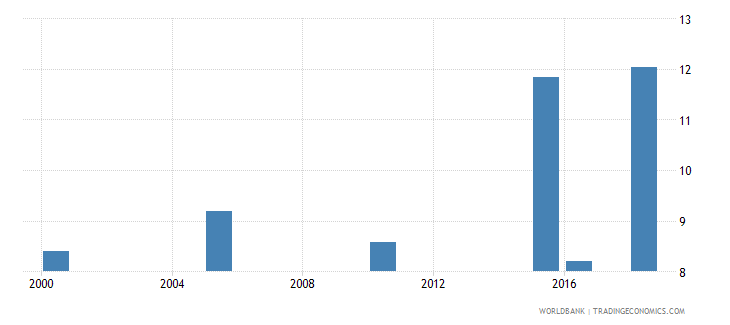 burkina faso total alcohol consumption per capita liters of pure alcohol projected estimates 15 years of age wb data