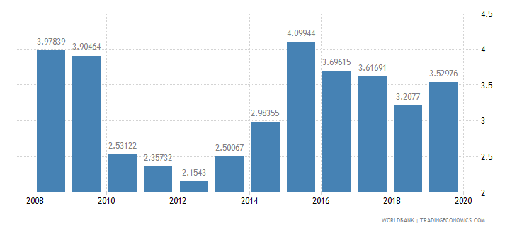 burkina faso total debt service percent of exports of goods services and income wb data