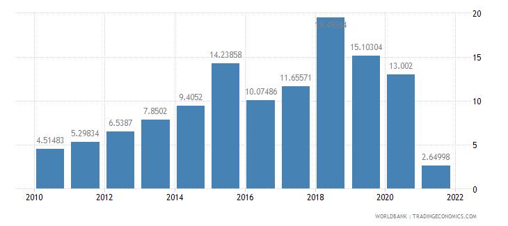 burkina faso total debt service percent of gni wb data