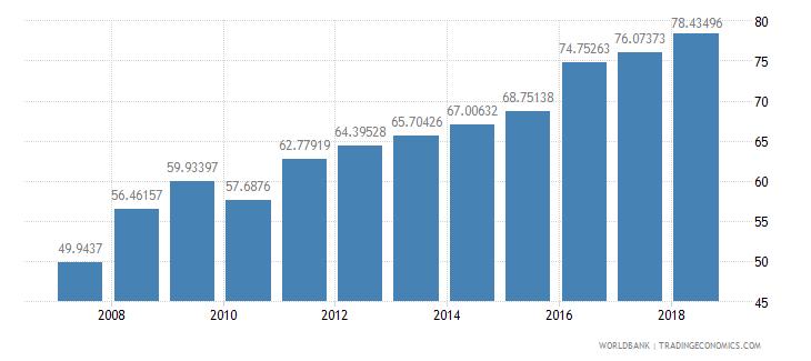 burkina faso total enrollment primary female percent net wb data