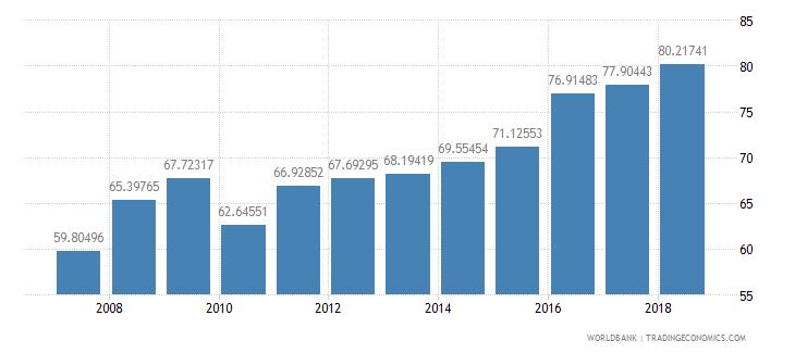 burkina faso total enrollment primary male percent net wb data