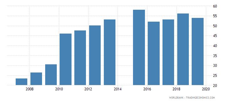 burkina faso total net enrolment rate lower secondary both sexes percent wb data