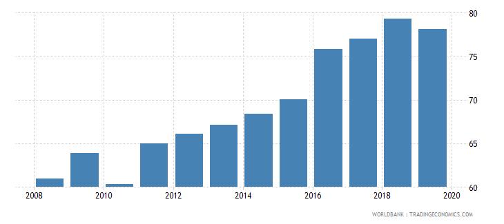burkina faso total net enrolment rate primary both sexes percent wb data