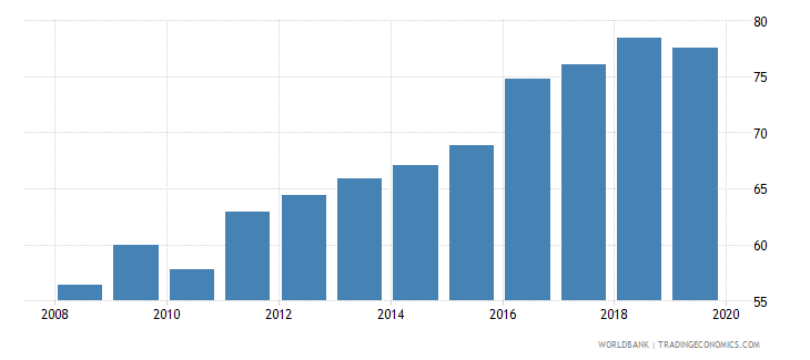 burkina faso total net enrolment rate primary female percent wb data
