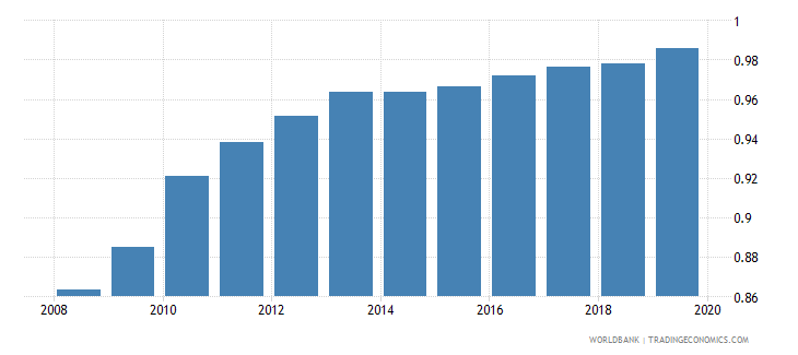 burkina faso total net enrolment rate primary gender parity index gpi wb data